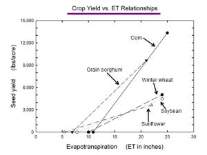 Source: Dr. Loyd Stone, Dept. of Agronomy, Kansas State University, Manhattan, KS