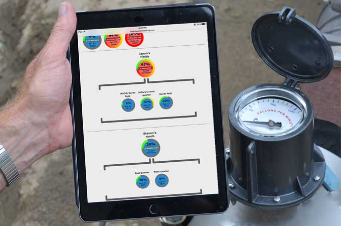 Ag Water Meter Monitoring Pooled Allocations