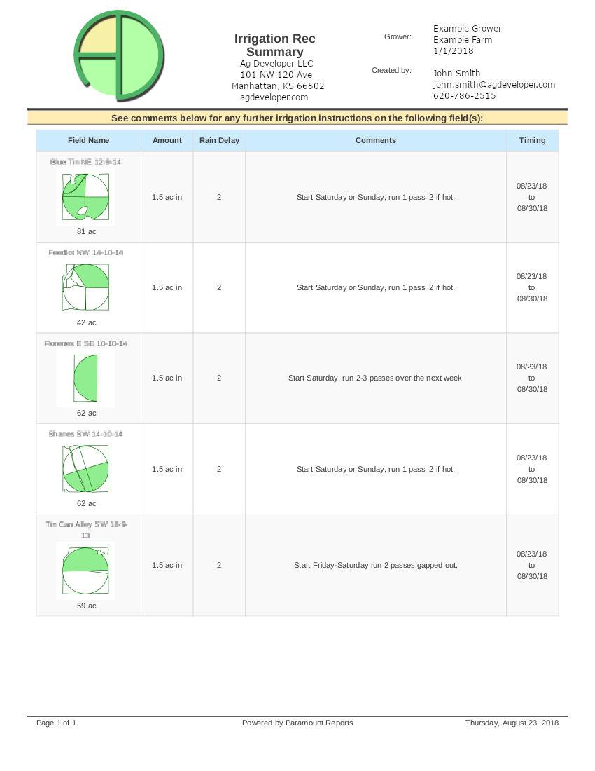 Irrigation summary reports make crop irrigation simple